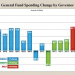 GF Spending by Governor